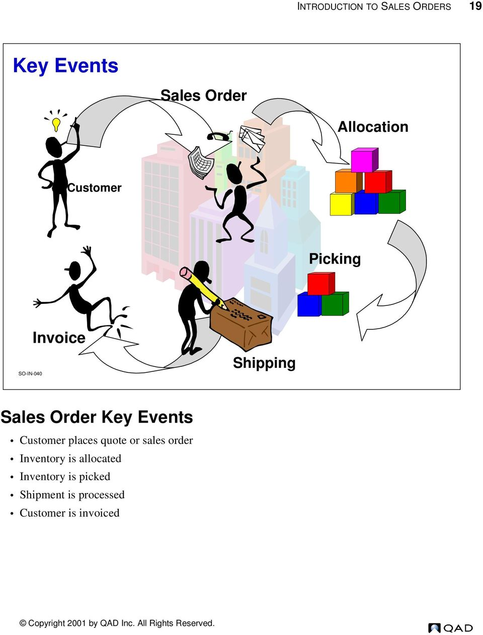 Order Key Events Customer places quote or sales order Inventory