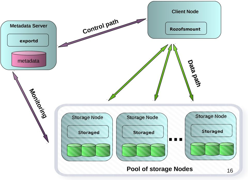 rin ito Storage Node Storaged Storage Node