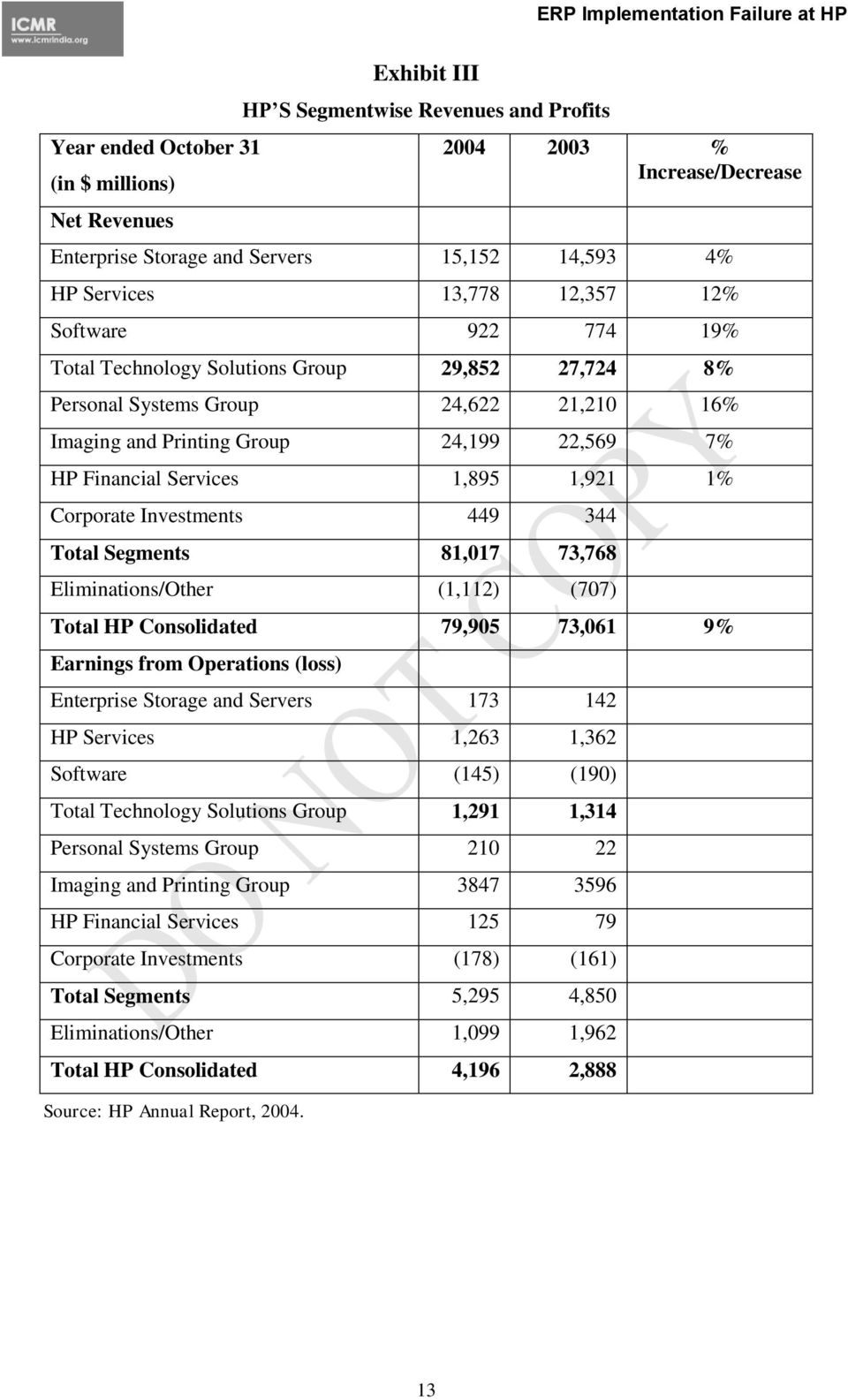 1,921 1% Corporate Investments 449 344 Total Segments 81,017 73,768 Eliminations/Other (1,112) (707) Total HP Consolidated 79,905 73,061 9% Earnings from Operations (loss) Enterprise Storage and