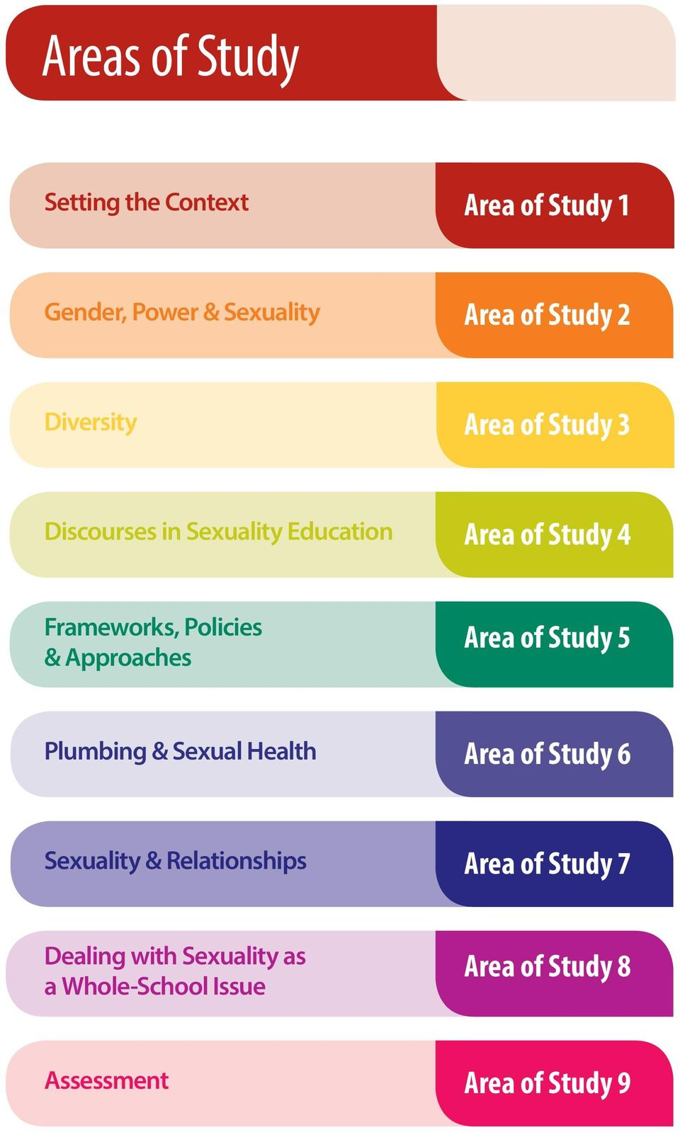 & Approaches Area of Study 5 Plumbing & Sexual Health Area of Study 6 Sexuality & Relationships