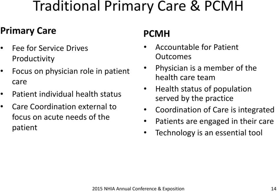 PCMH Accountable for Patient Outcomes Physician is a member of the health care team Health status of population