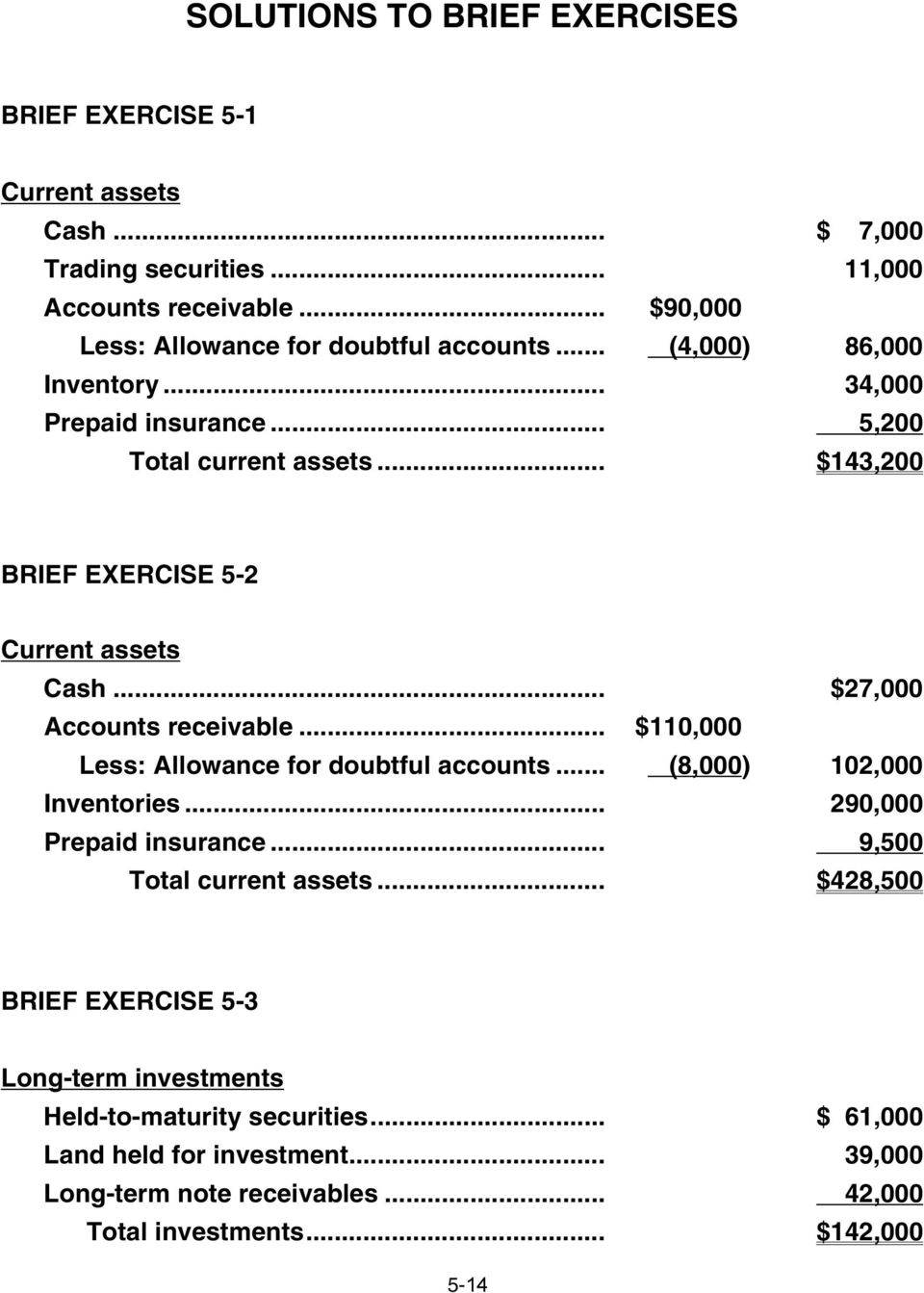 .. $143,200 BRIEF EXERCISE 5-2 Current assets Cash... $27,000 Accounts receivable... $110,000 Less: Allowance for doubtful accounts... (8,000) 102,000 Inventories.