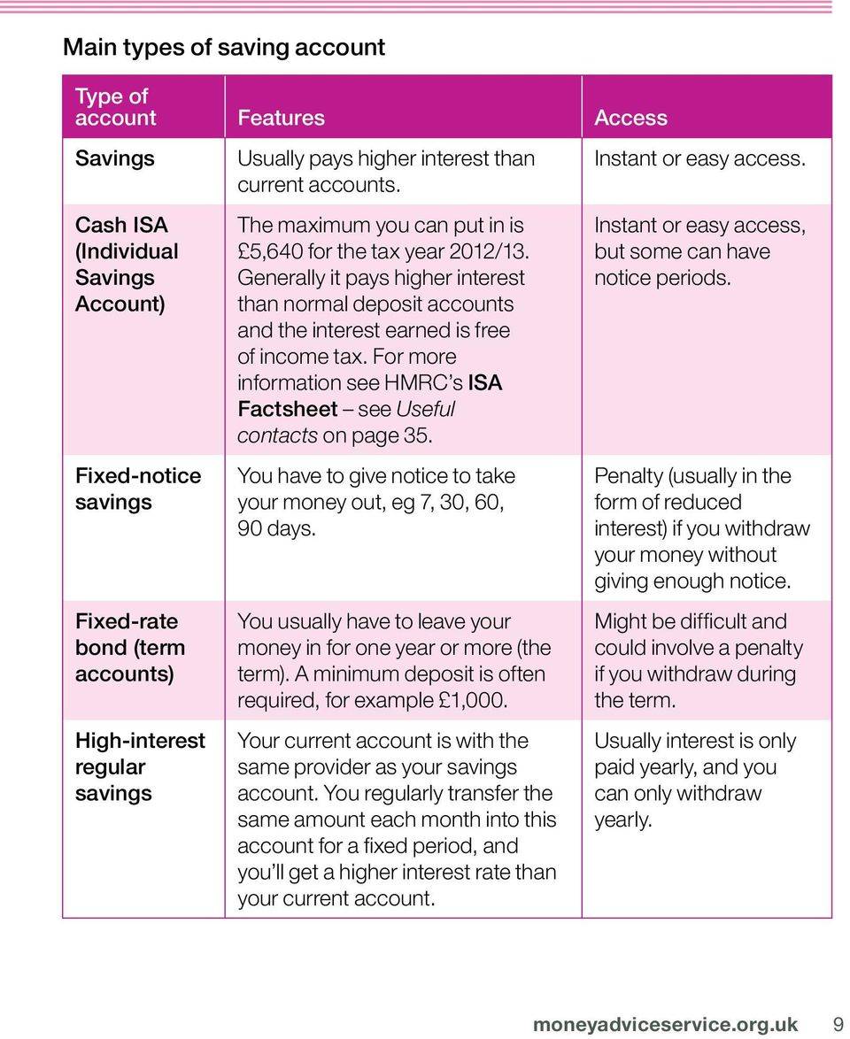 Generally it pays higher interest than normal deposit accounts and the interest earned is free of income tax. For more information see HMRC s ISA Factsheet see Useful contacts on page 35.