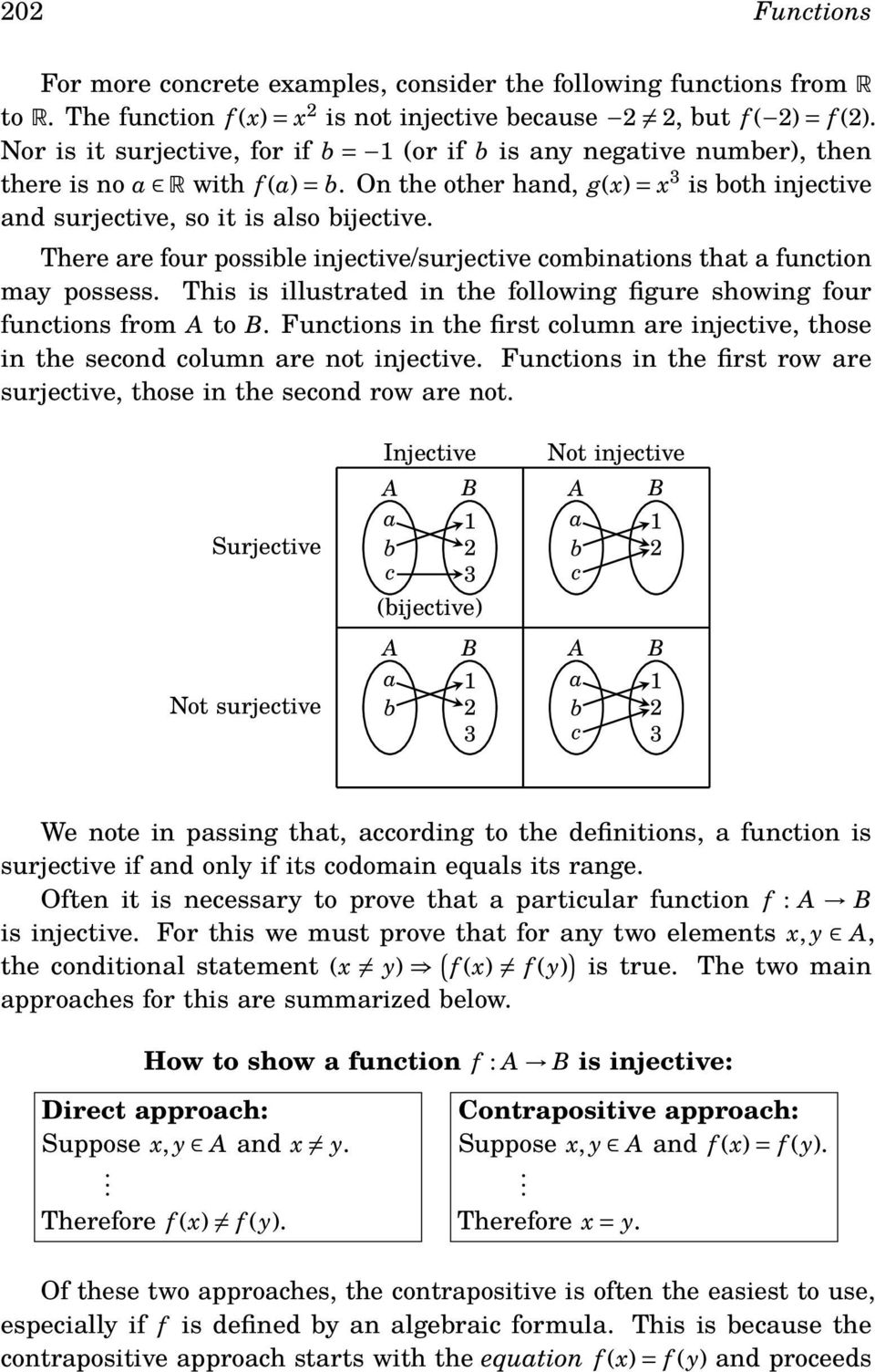 There are four possible injective/surjective combinations that a function may possess. This is illustrated in the following figure showing four functions from to.