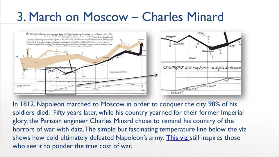 Fifty years later, while his country yearned for their former Imperial glory, the Parisian engineer Charles Minard chose