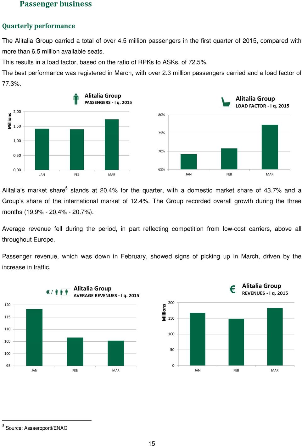 Alitalia s market share 5 stands at 20.4% for the quarter, with a domestic market share of 43.7% and a Group s share of the international market of 12.4%. The Group recorded overall growth during the three months (19.