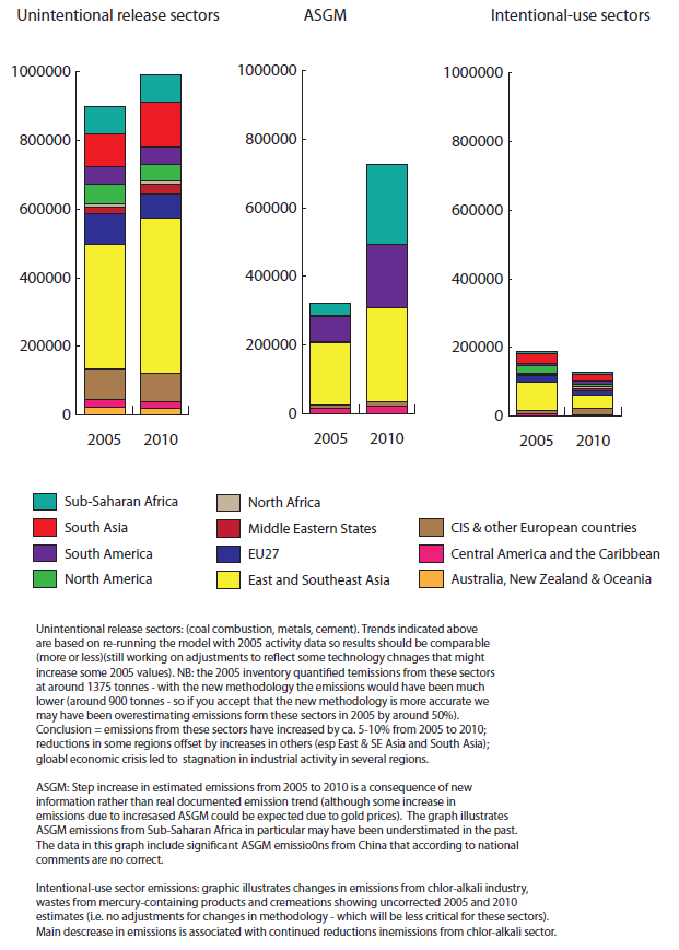 (UNEP Global Mercury Report 2013, DRAFT 13 November 2012) 20 663 664 665 666 667 668 669 670 671 672 673 674 675 676 677 678 679 Comparison of emissions in 2005 and 2010, by selected sector and
