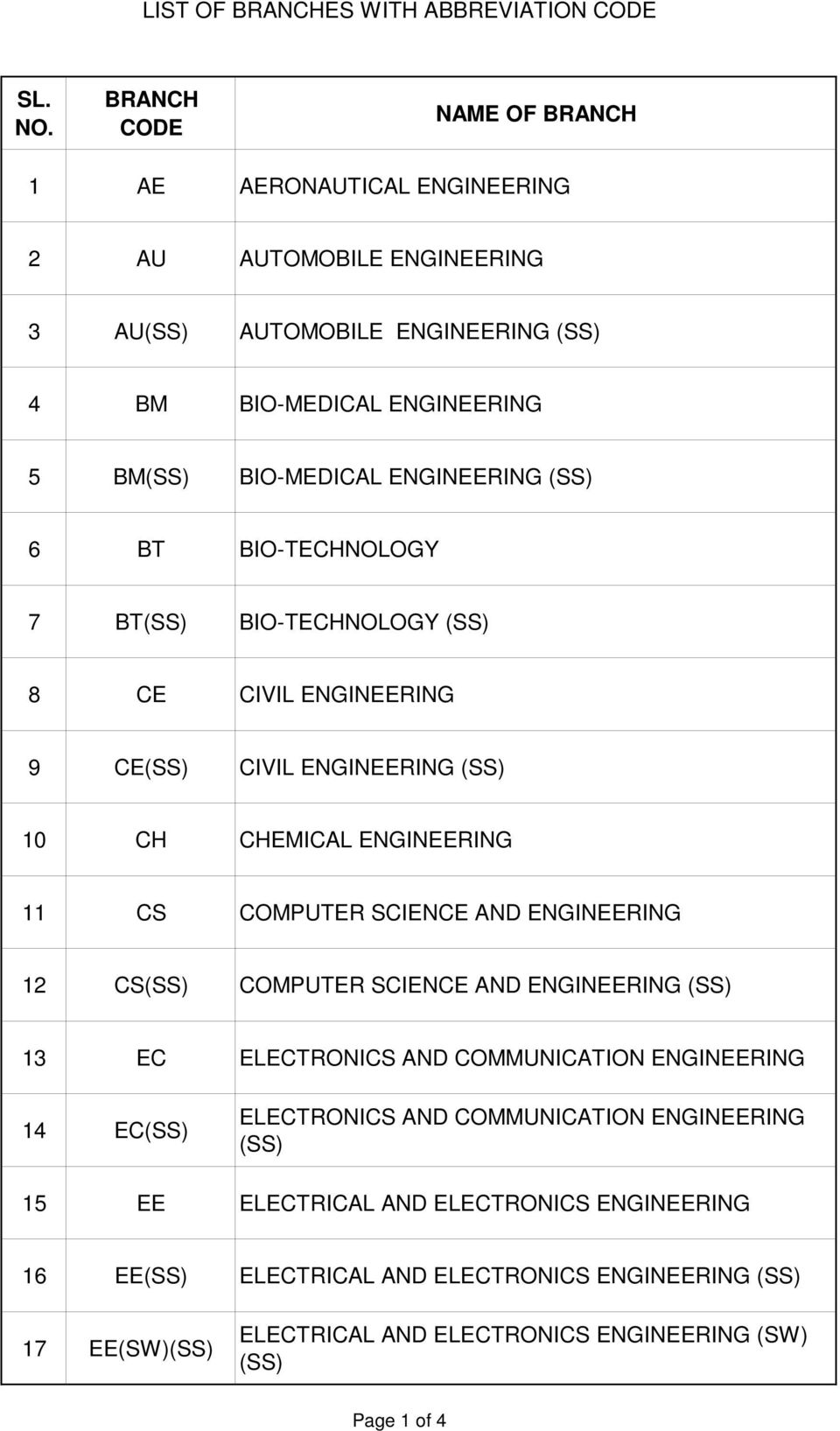 11 CS COMPUTER SCIENCE AND ENGINEERING 12 CS(SS) COMPUTER SCIENCE AND ENGINEERING (SS) 13 EC ELECTRONICS AND COMMUNICATION ENGINEERING 14 EC(SS) ELECTRONICS AND COMMUNICATION