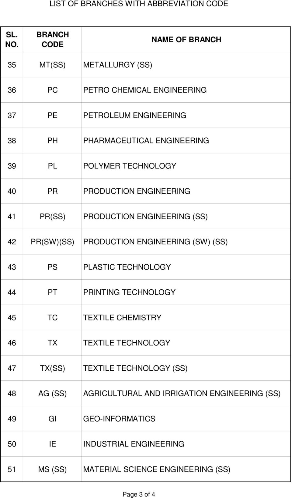 ENGINEERING (SW) (SS) 43 PS PLASTIC TECHNOLOGY 44 PT PRINTING TECHNOLOGY 45 TC TEXTILE CHEMISTRY 46 TX TEXTILE TECHNOLOGY 47 TX(SS) TEXTILE TECHNOLOGY (SS)