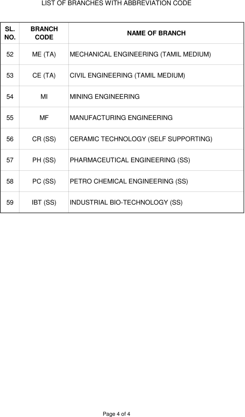 MANUFACTURING ENGINEERING 56 CR (SS) CERAMIC TECHNOLOGY (SELF SUPPORTING) 57 PH (SS) PHARMACEUTICAL