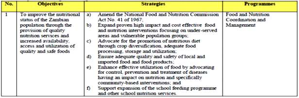 The National Food and Nutrition Policy (2006), launched in March 2008, acknowledged children and adults' right to good nutrition and to services such as micronutrient supplements, fortified foods,