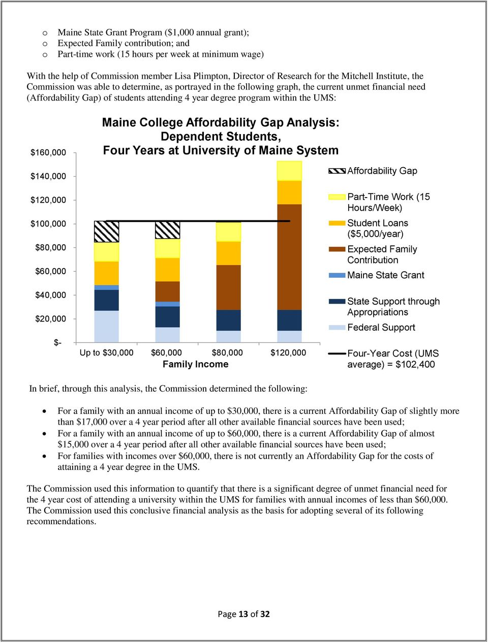 UMS: $160,000 Maine Cllege Affrdability Gap Analysis: Dependent Students, Fur Years at University f Maine System $140,000 $120,000 $100,000 $80,000 $60,000 $40,000 $20,000 $- Up t $30,000 $60,000