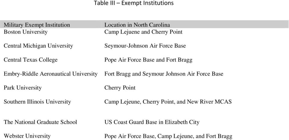 Air Force Base Pope Air Force Base and Fort Bragg Fort Bragg and Seymour Johnson Air Force Base Cherry Point Camp Lejeune, Cherry Point, and