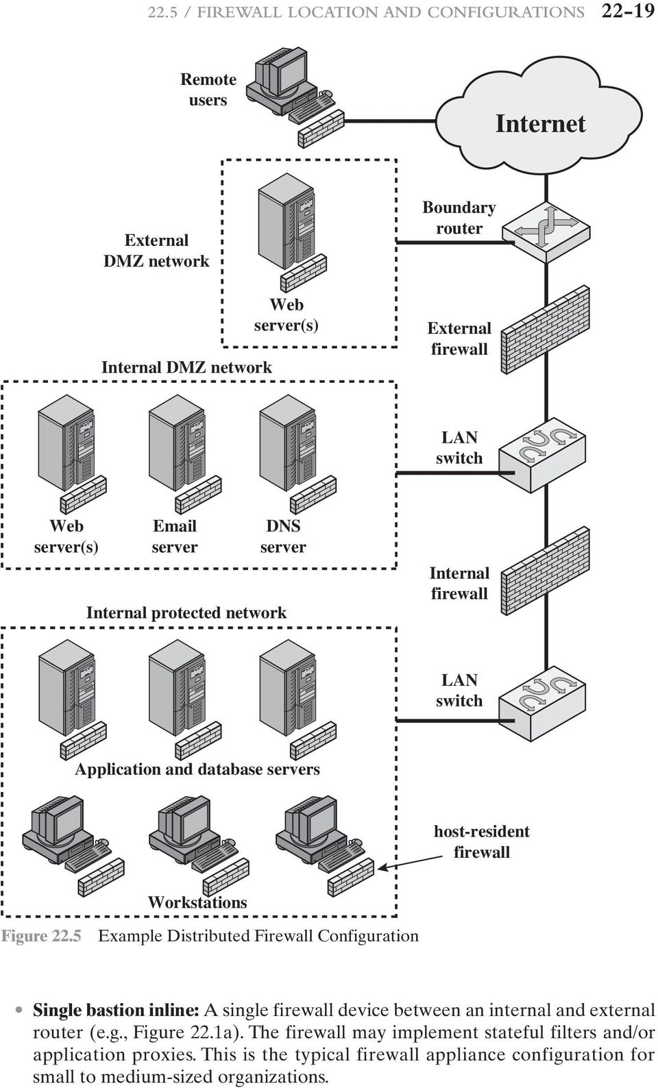 Workstations Figure 22.5 Example Distributed Firewall Configuration Single bastion inline: A single firewall device between an internal and external router (e.g., Figure 22.