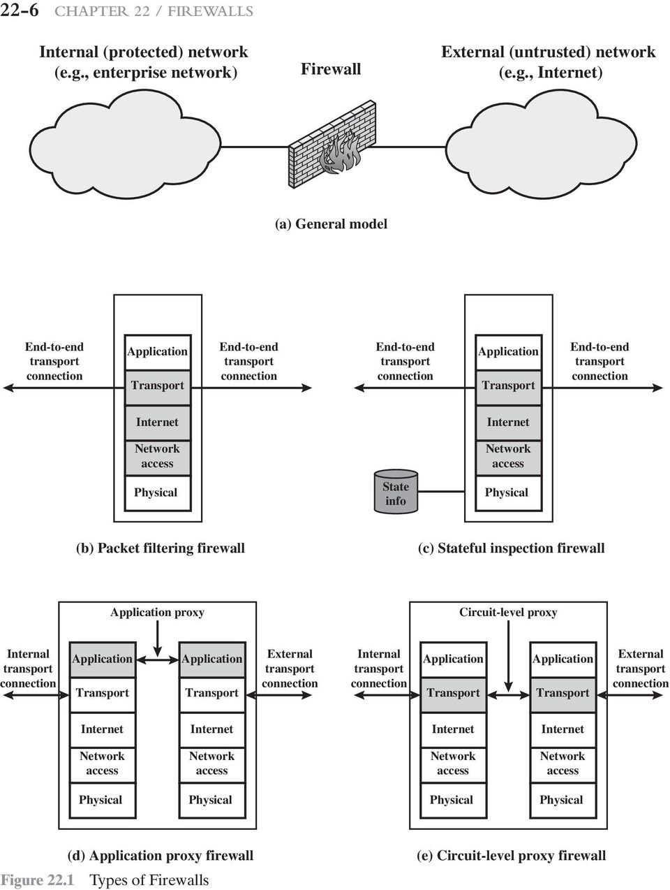 , Internet) (a) General model End-to-end transport connection Application Transport End-to-end transport connection End-to-end transport connection Application Transport End-to-end transport