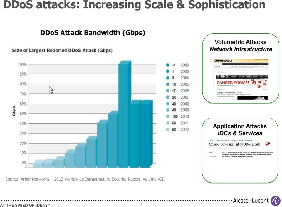 Application Attacks IDCs & Services Source: Arbor Networks