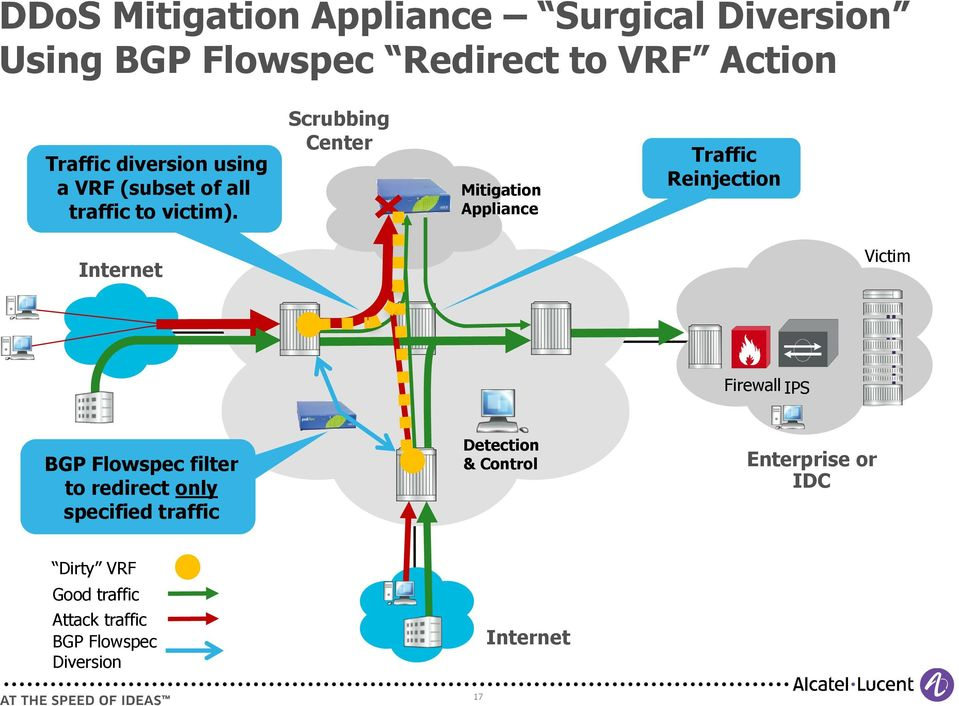 Scrubbing Center Mitigation Appliance Traffic Reinjection Internet Victim Firewall IPS BGP Flowspec