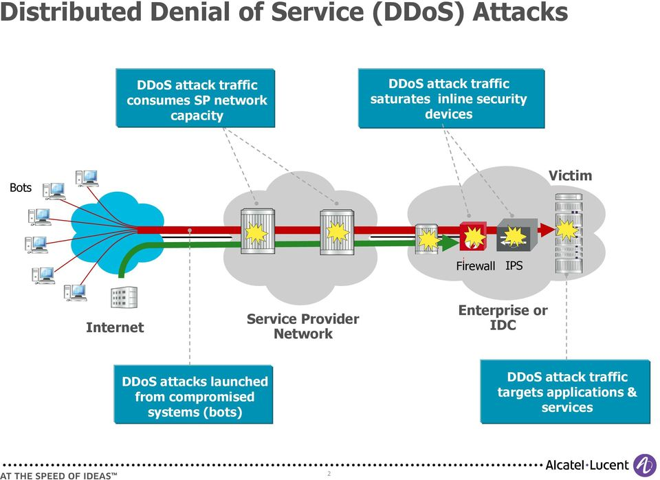 Firewall IPS Internet Service Provider Network Enterprise or IDC DDoS attacks
