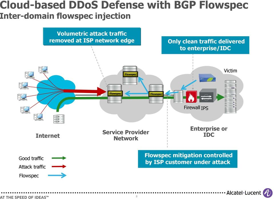 Victim Flowspec Flowspec Firewall IPS Internet Service Provider Network Enterprise or IDC