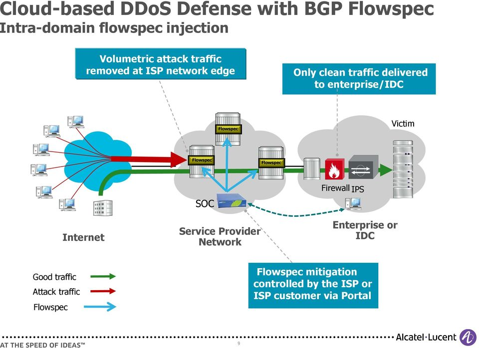 Victim Flowspec Flowspec Internet SOC Service Provider Network Firewall IPS Enterprise or IDC