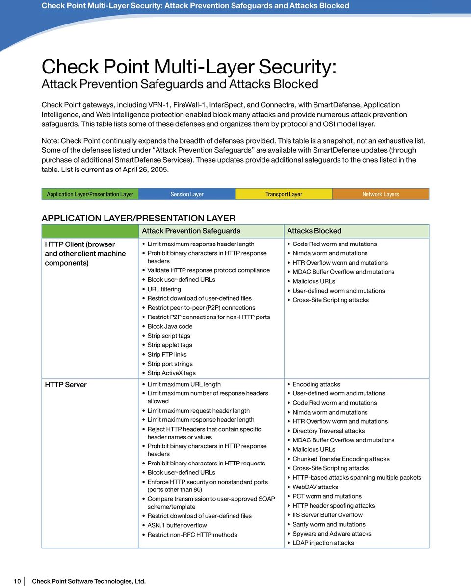 attack prevention safeguards. This table lists some of these defenses and organizes them by protocol and OSI model layer. Note: Check Point continually expands the breadth of defenses provided.