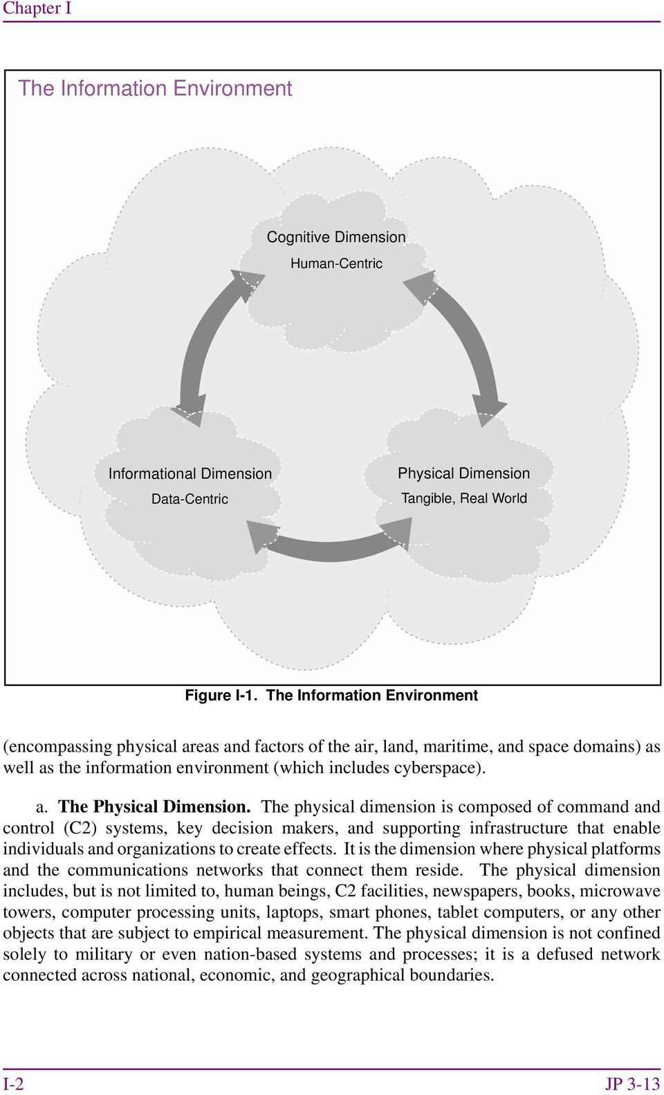 The physical dimension is composed of command and control (C2) systems, key decision makers, and supporting infrastructure that enable individuals and organizations to create effects.