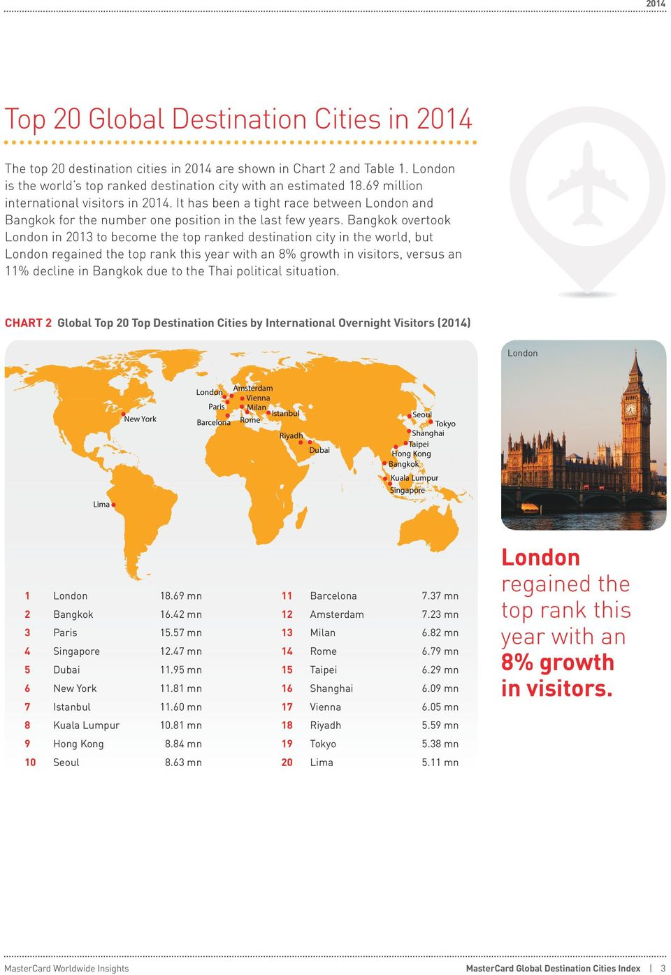 Bangkok overtook London in 2013 to become the top ranked destination city in the world, but London regained the top rank this year with an 8% growth in visitors, versus an 11% decline in Bangkok due