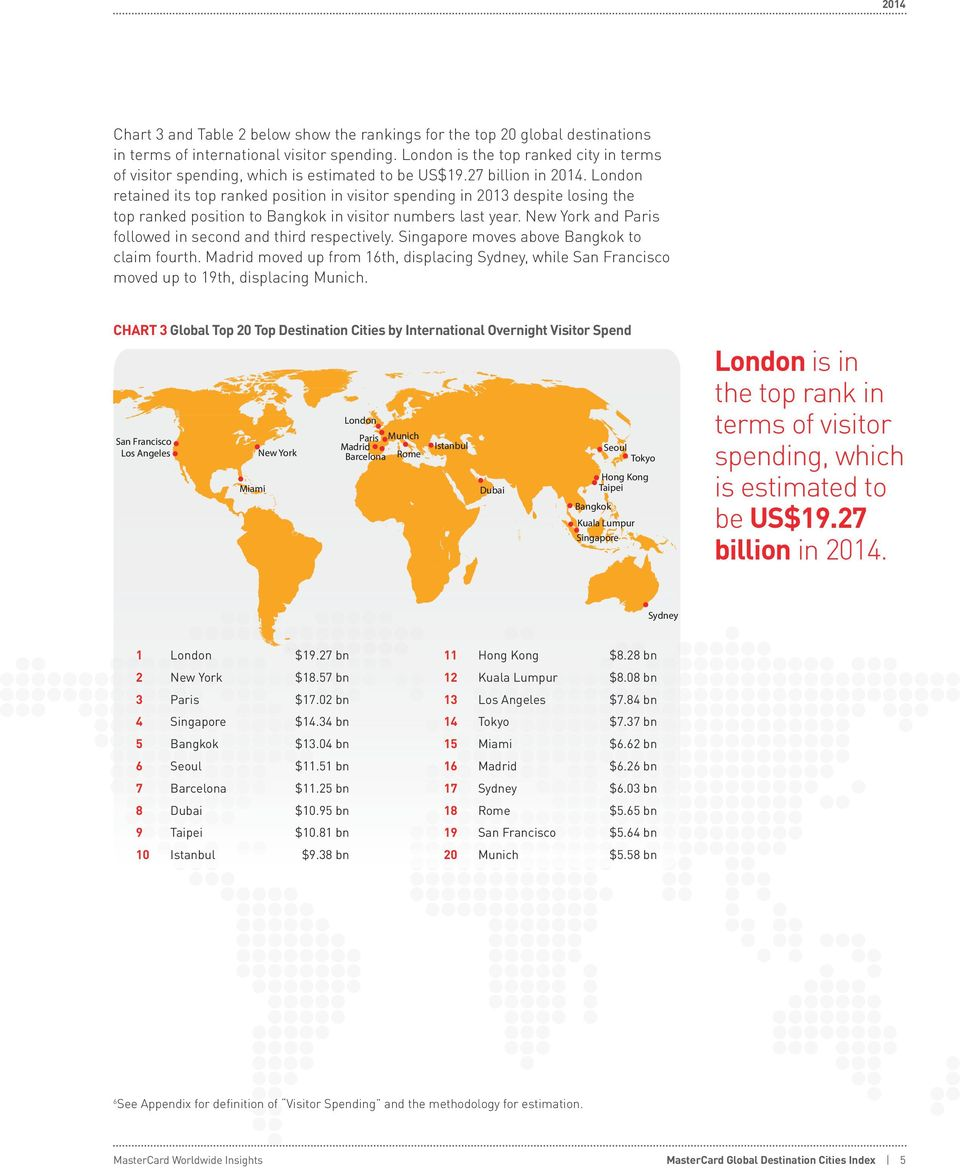 London retained its top ranked position in visitor spending in 2013 despite losing the top ranked position to Bangkok in visitor numbers last year.
