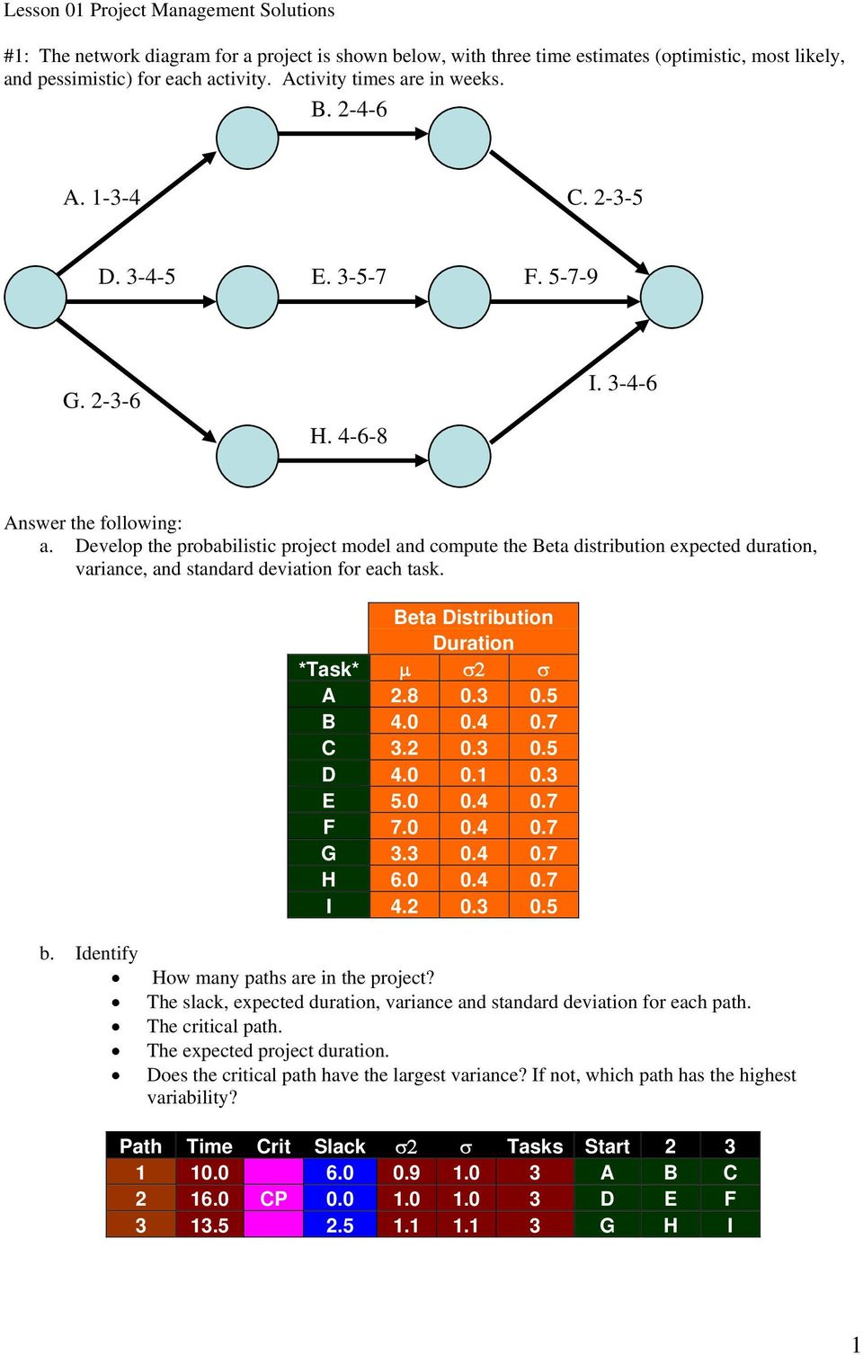 Develop the probabilistic project model and compute the Beta distribution expected duration, variance, and standard deviation for each task. Beta Distribution Duration *Task* μ σ2 σ A 2.8 0.3 0.5 B 4.
