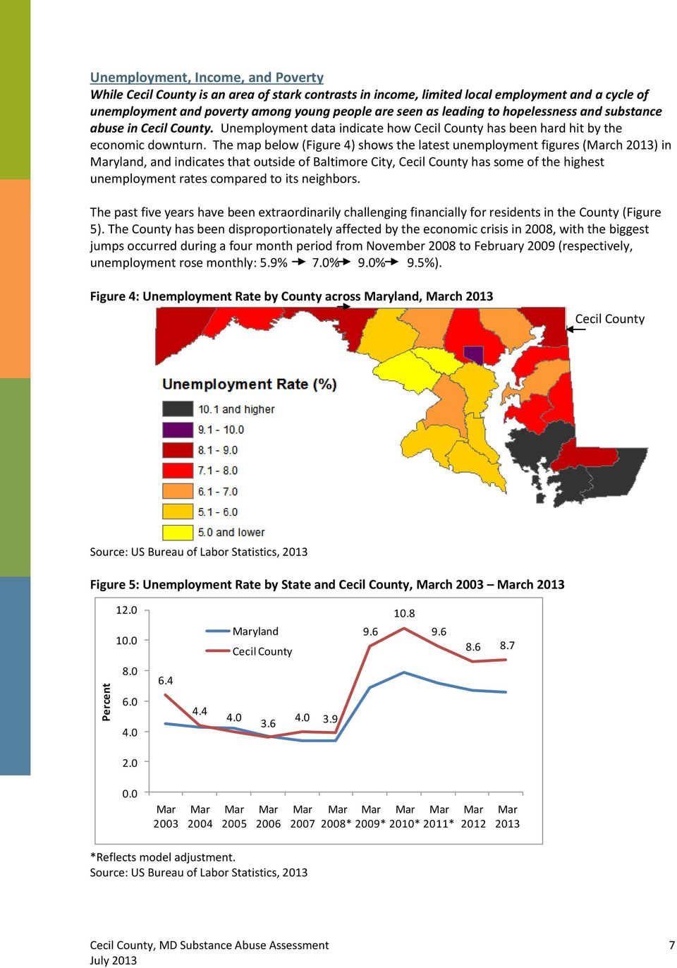 The map below (Figure 4) shows the latest unemployment figures (March 2013) in Maryland, and indicates that outside of Baltimore City, Cecil County has some of the highest unemployment rates compared
