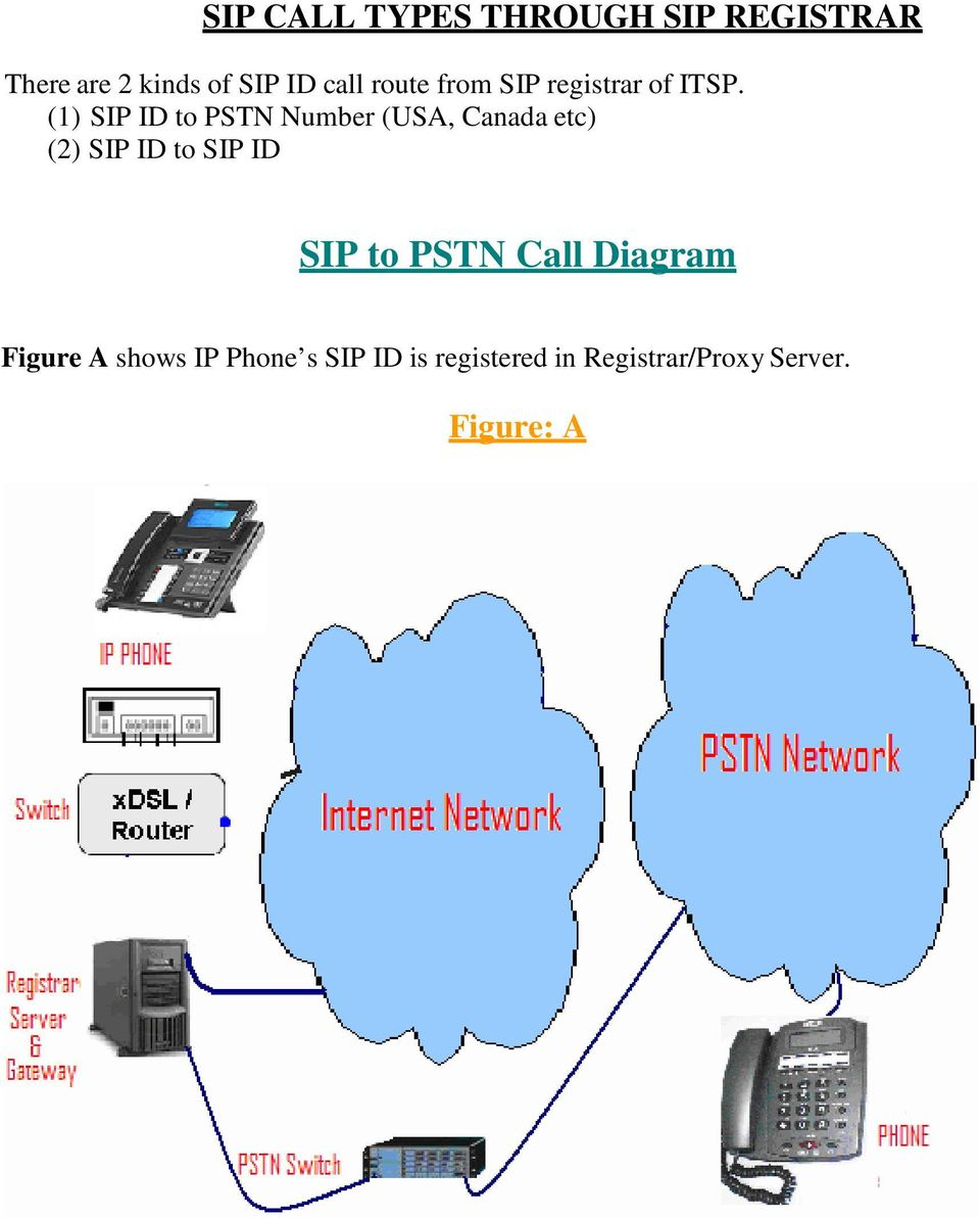 (1) SIP ID to PSTN Number (USA, Canada etc) (2) SIP ID to SIP ID SIP