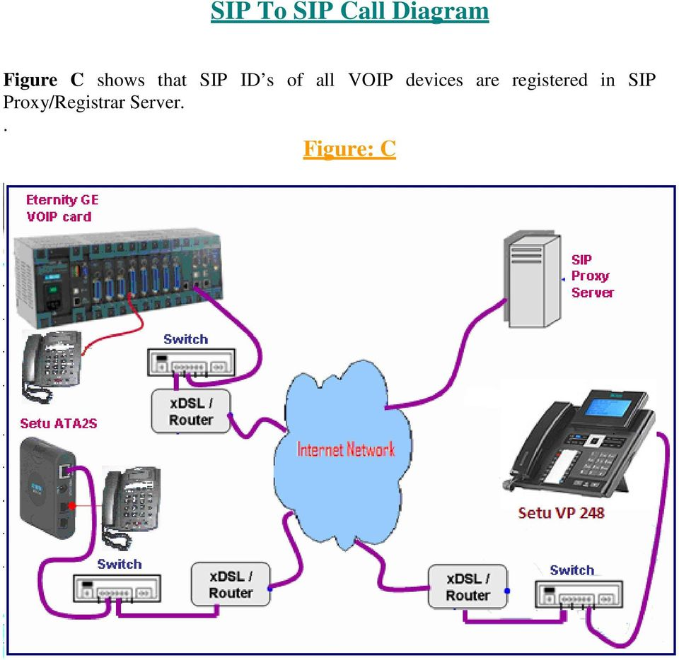 devices are registered in SIP