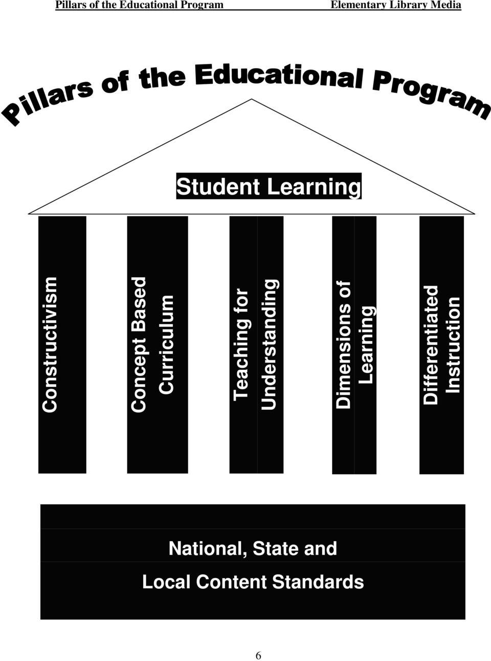 Understanding Dimensions of Learning Differentiated
