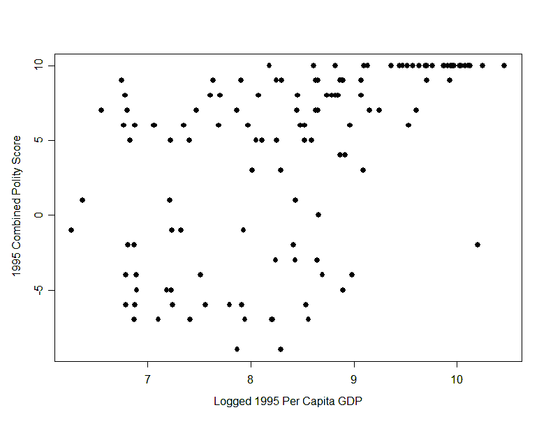 Figure 3: A scatterplot showing level of democracy (on the vertical axis) and level of wealth (on the