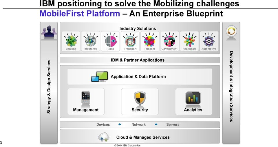 Government Healthcare Automotive IBM & Partner Applications Application & Data Platform