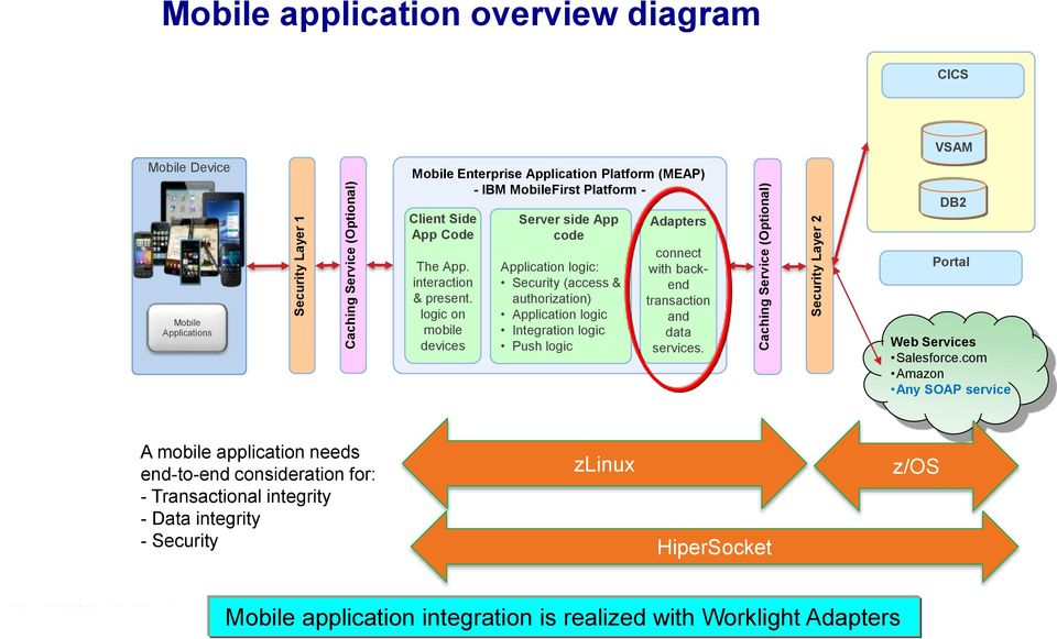 logic on mobile devices Server side App code Application logic: Security (access & authorization) Application logic Integration logic Push logic Adapters connect with backend transaction and