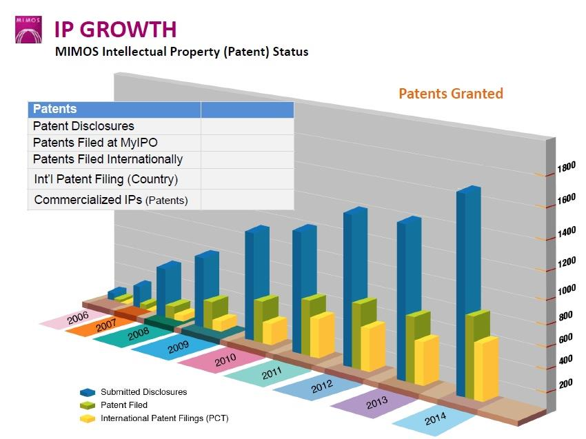 IP Growth April