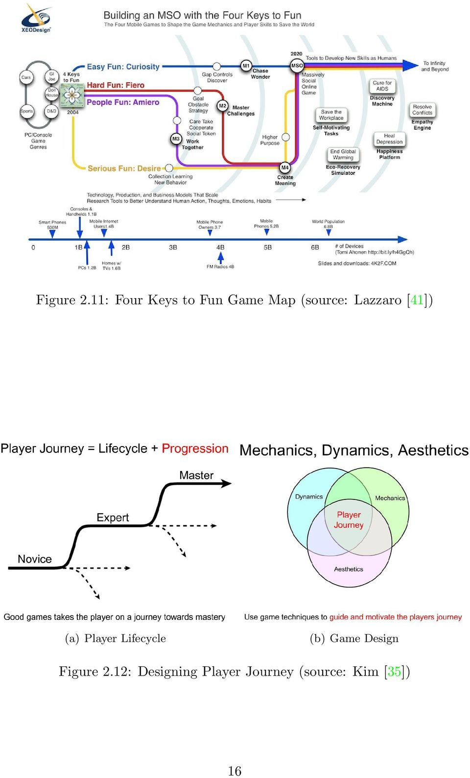 Lazzaro [41]) (a) Player Lifecycle (b)