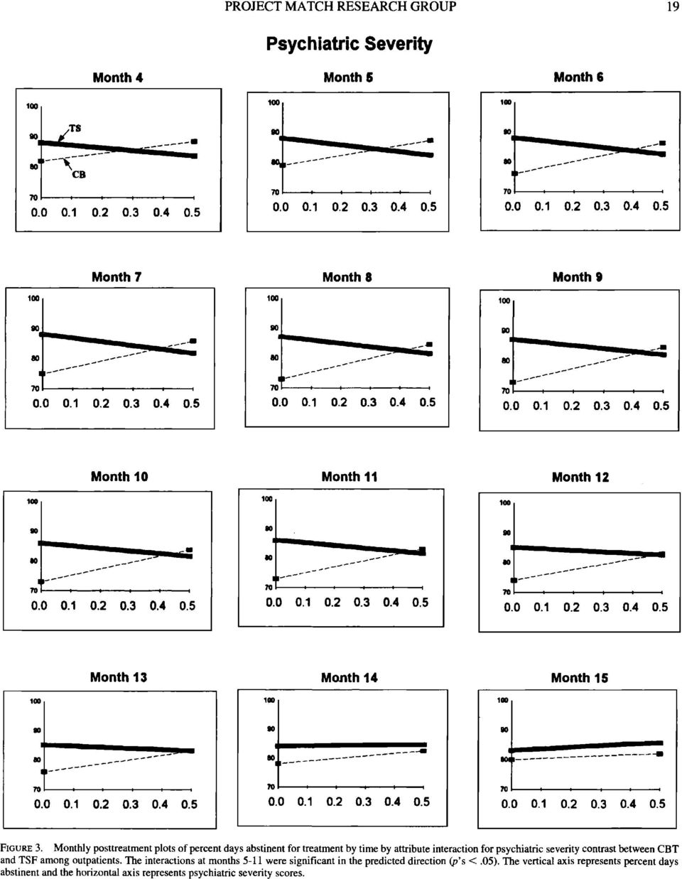 Monthly posttreatment plots of percent days abstinent for treatment by time by attribute interaction for psychiatric severity contrast between CBT and TSF among outpatients.