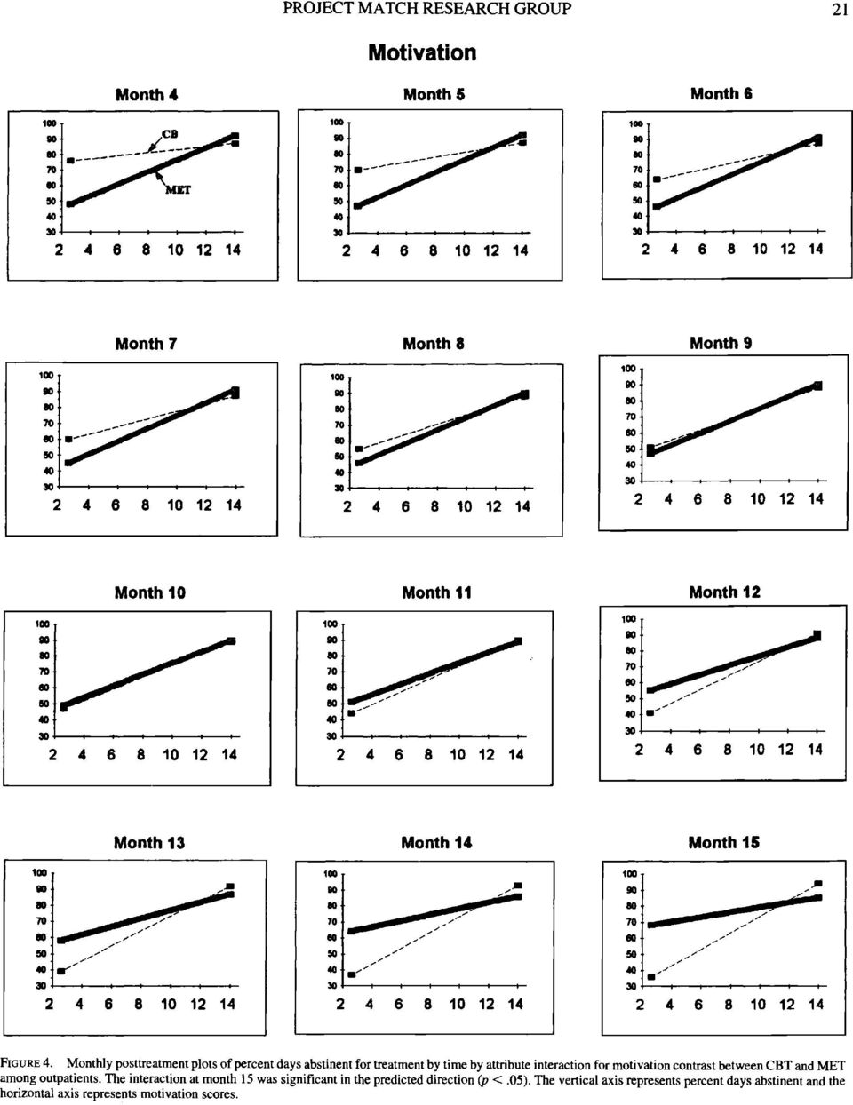 Monthly posttreatment plots of percent days abstinent for treatment by time by attribute interaction for motivation contrast between CBT and MET among
