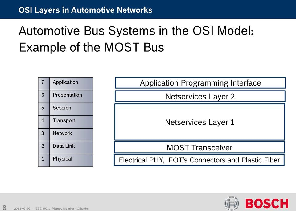 Physical Application Programming Interface Netservices Layer 2