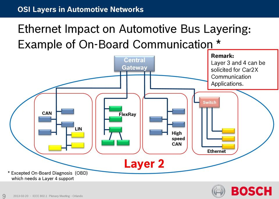 for Car2X Communication Applications.