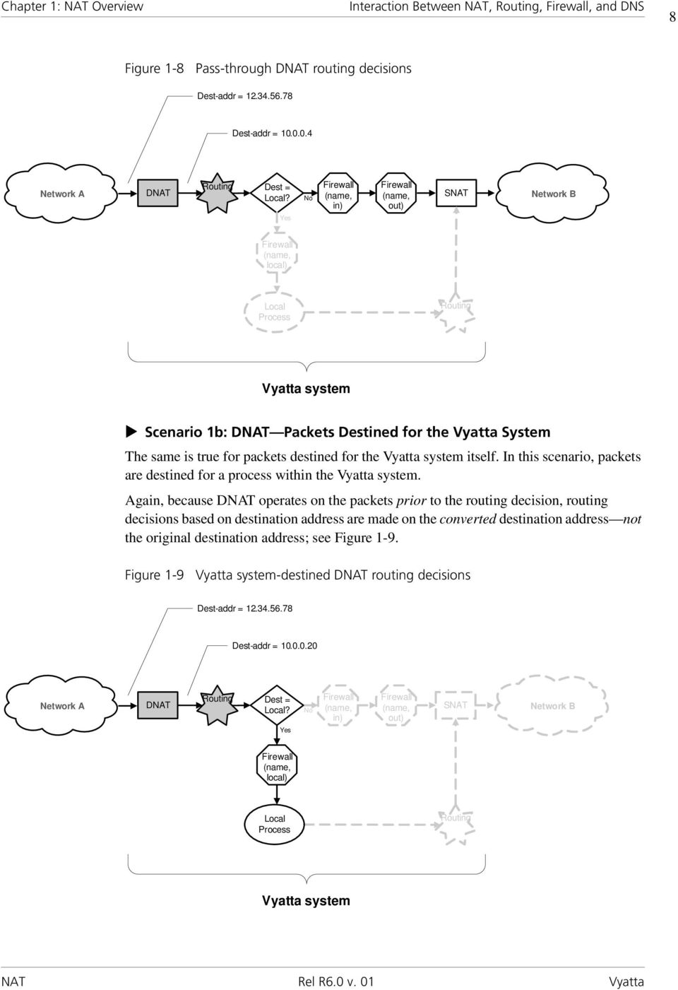 Yes No Firewall (name, in) Firewall (name, out) SNAT Network B Firewall (name, local) Local Process Routing Vyatta system Scenario 1b: DNAT Packets Destined for the Vyatta System The same is true for