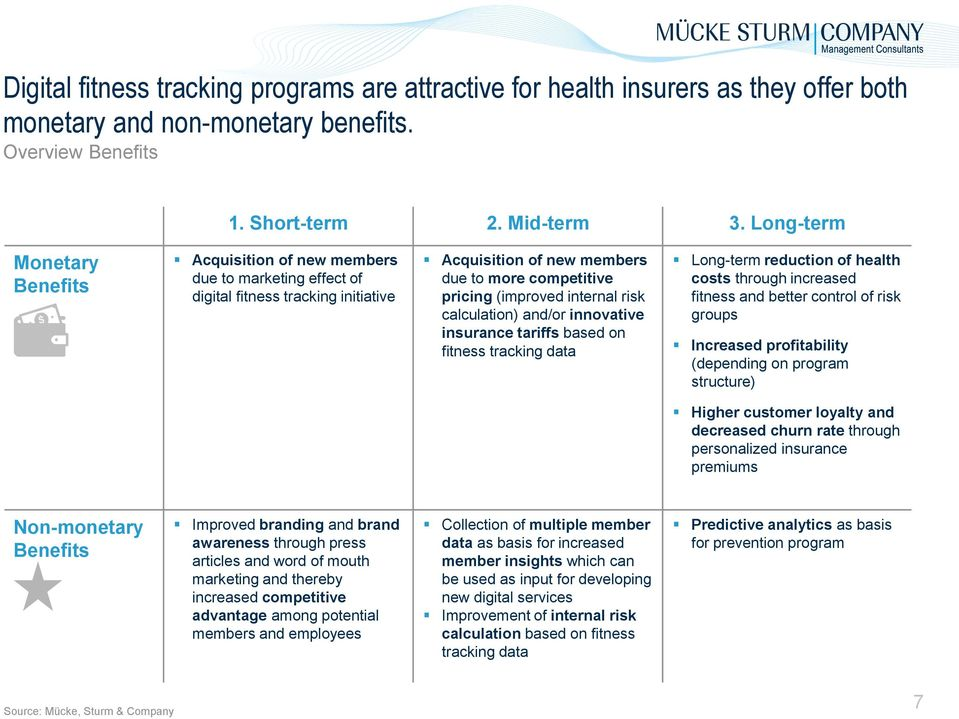 risk calculation) and/or innovative insurance tariffs based on fitness tracking data Long-term reduction of health costs through increased fitness and better control of risk groups Increased