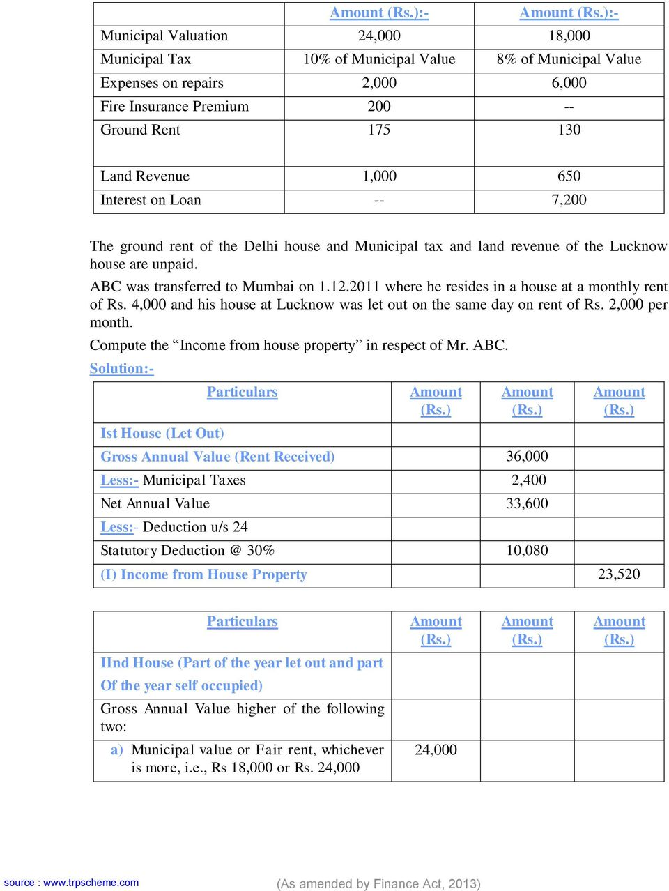 650 Interest on Loan -- 7,200 The ground rent of the Delhi house and Municipal tax and land revenue of the Lucknow house are unpaid. ABC was transferred to Mumbai on 1.12.