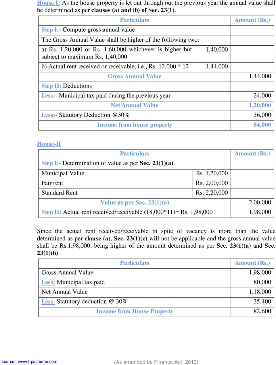 1,40,000 1,40,000 b) Actual rent received or receivable, i.e., Rs. 12,000 * 12 1,44,000 Step II: Deductions Amount (Rs.