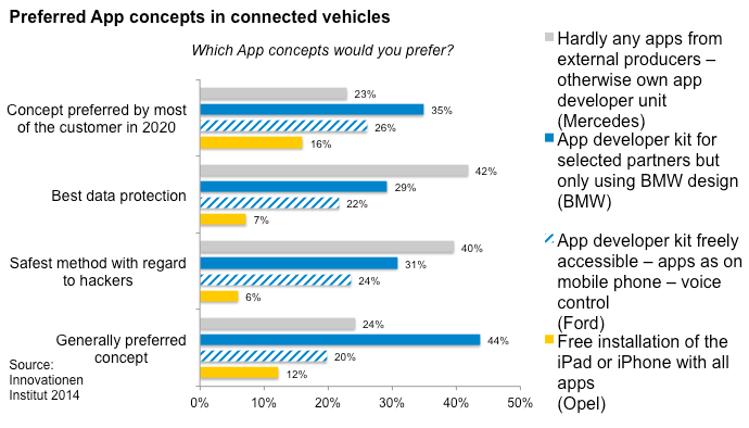 With this scenario in mind, it is very important to evaluate the different app concepts of the manufactures. BMWs Connected Drive, on the other hand, has more partner integration options.