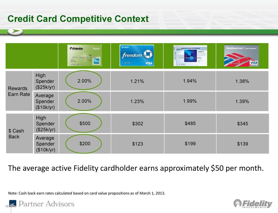 39% $500 $302 $485 $345 $200 $123 $199 $139 The average active Fidelity cardholder earns approximately