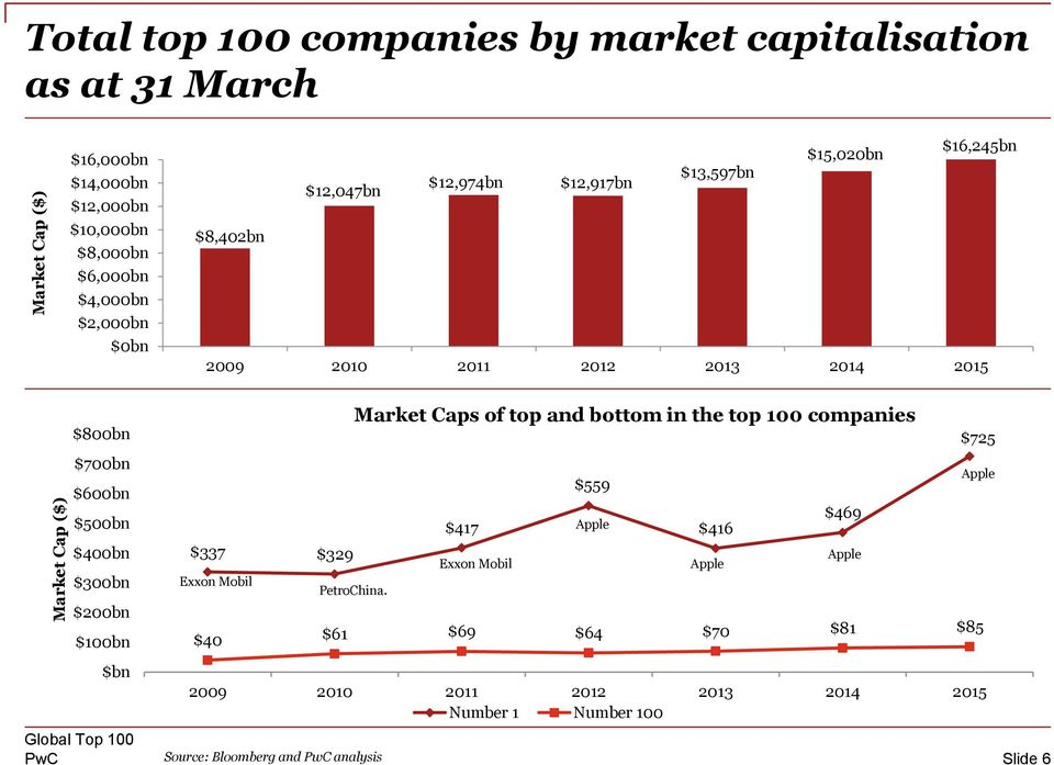 $500bn $400bn $300bn $200bn $100bn $bn Market Caps of top and bottom in the top 100 companies $725 $559 Apple $417 Apple $416 $469 $337 $329 Exxon Mobil