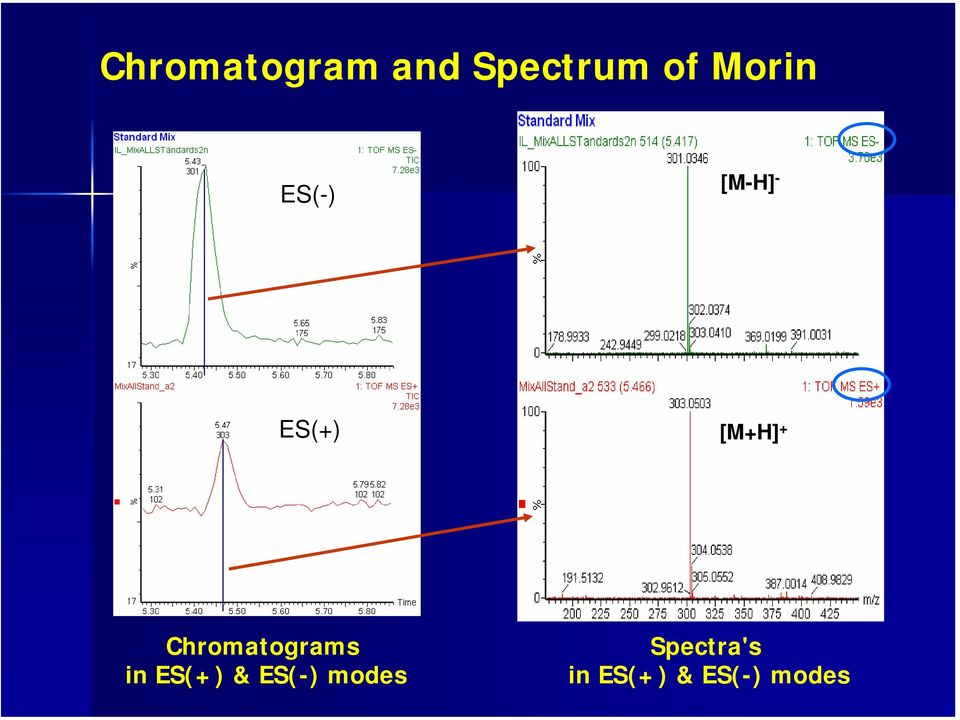 + Chromatograms in ES(+) & ES(-)